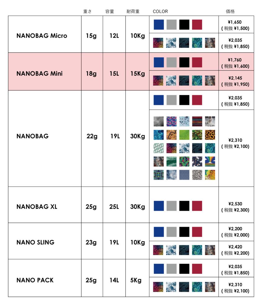 lineup_list_nanobag_mini